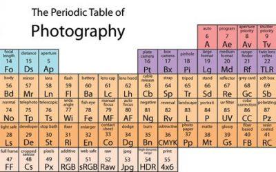 الجدول الدوري لعناصر التصوير